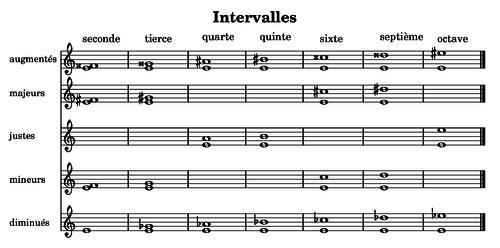 Intervalles musique