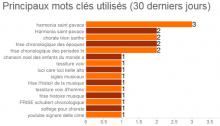 2014-09 mots-cles