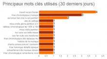 2015-02 Mots-cles